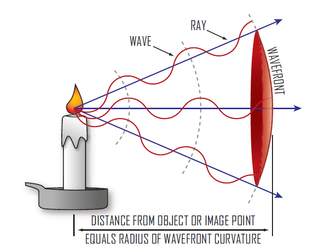 Image describing what a light wavefront is
