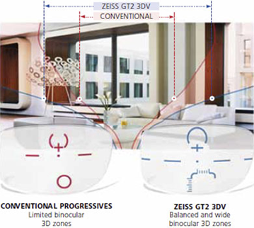 ZeissGT23D multifocal lenses