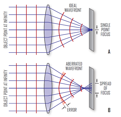 An optical system should produce wavefronts of light that eventually