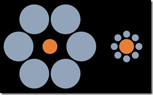 Two equal sized circles will apear to be different in size when placed inside a circle of either big or small circles