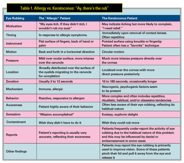 Table comparing the difference between Allergy and Keratoconus eye rubbers